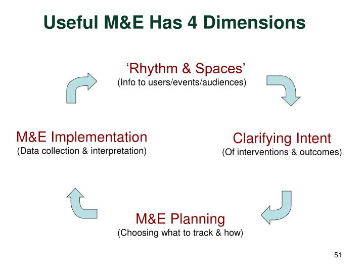 Useful M&E Has 4 Dimensions