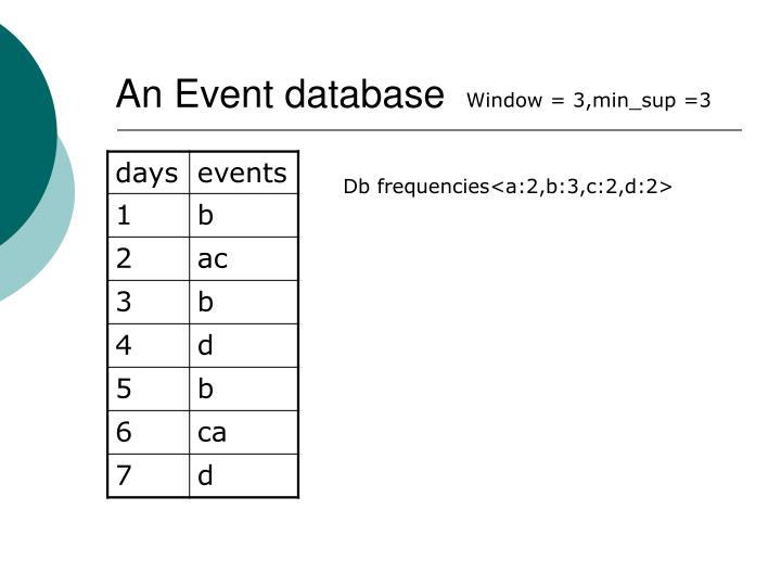 An Event database
