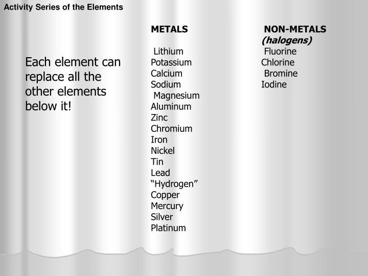 Activity Series of the Elements
