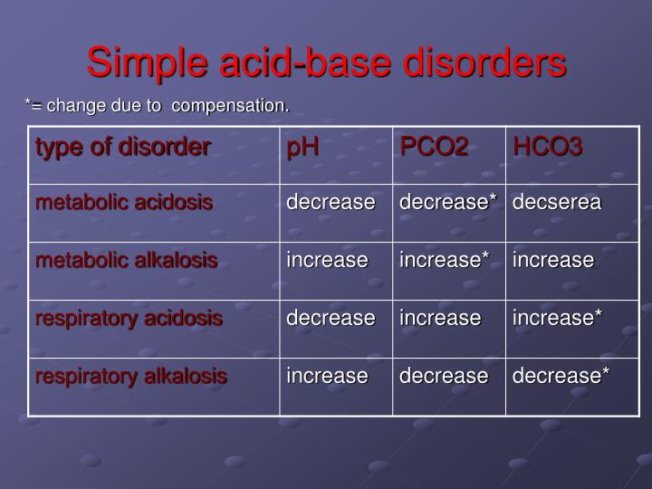 Simple acid-base disorders