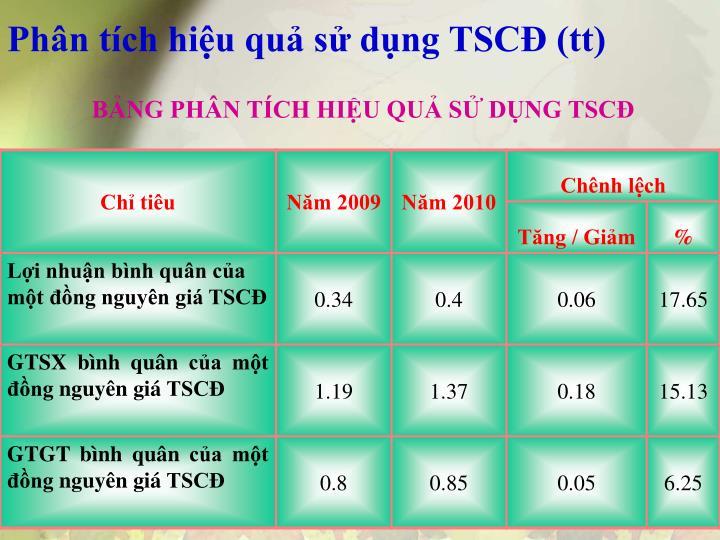 Phân tích hiệu quả sử dụng TSCĐ (tt)