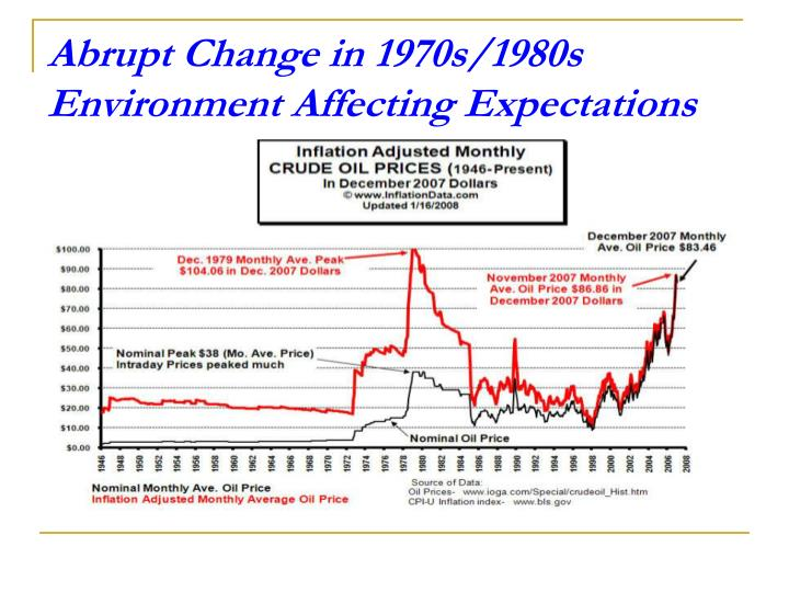 Abrupt Change in 1970s/1980s Environment Affecting Expectations