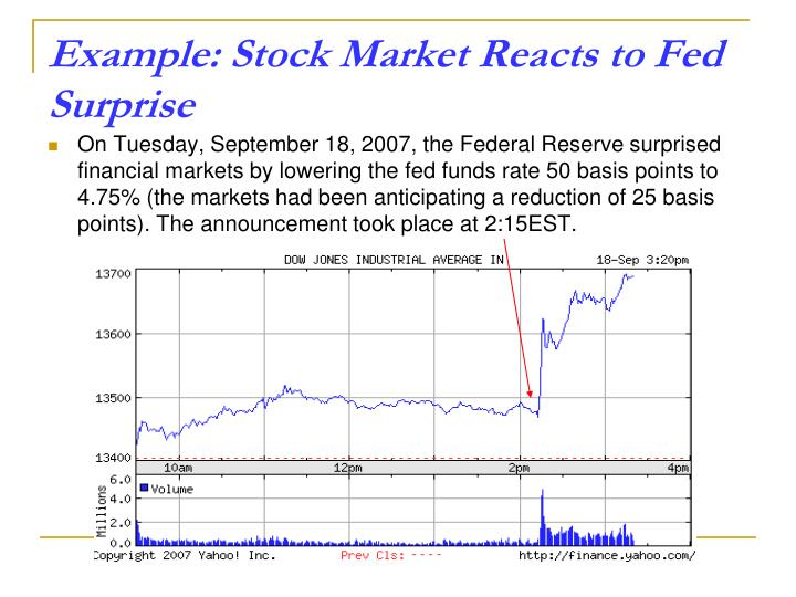 Example: Stock Market Reacts to Fed Surprise