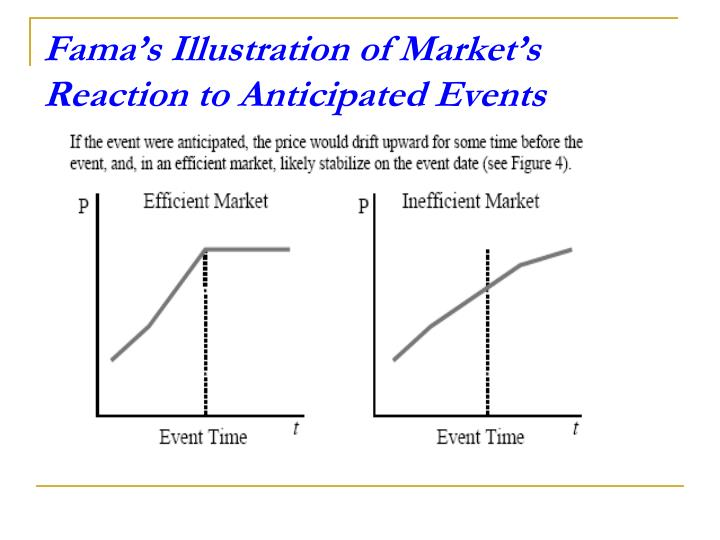 Fama's Illustration of Market's Reaction to Anticipated Events