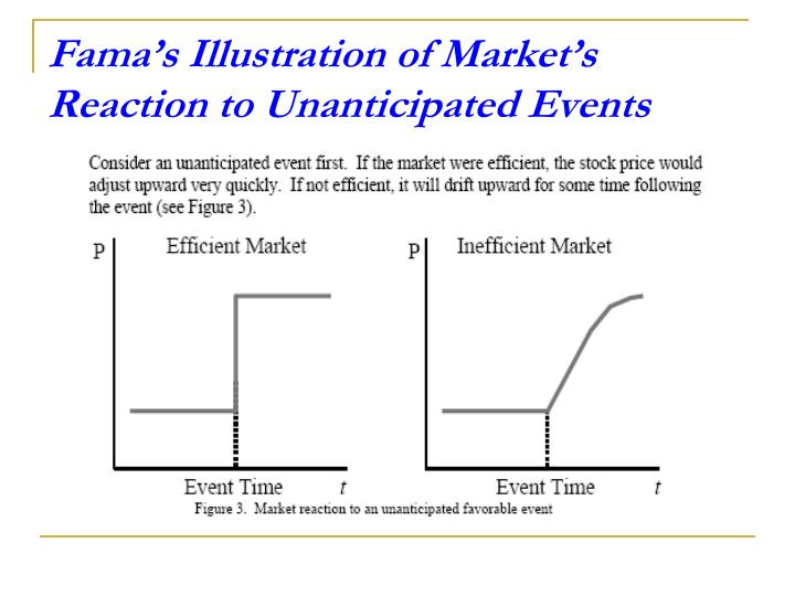 Fama's Illustration of Market's Reaction to Unanticipated Events