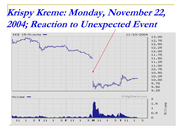 Krispy Kreme: Monday, November 22, 2004; Reaction to Unexpected Event