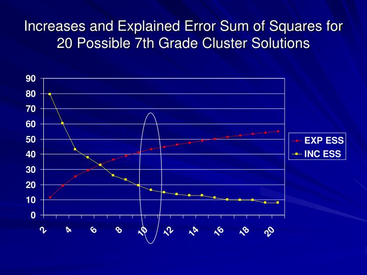 Increases and Explained Error Sum of Squares for 20 Possible 7th Grade Cluster Solutions