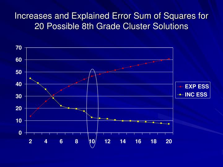 Increases and Explained Error Sum of Squares for 20 Possible 8th Grade Cluster Solutions