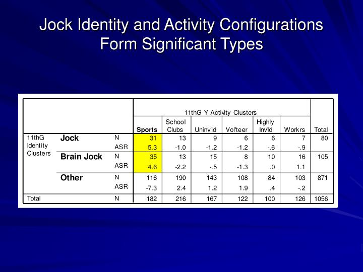 Jock Identity and Activity Configurations
