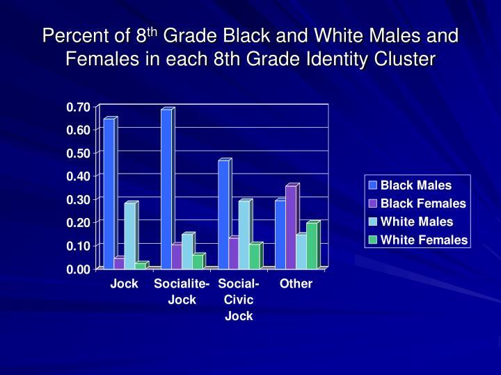 Percent of 8