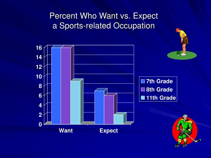 Percent Who Want vs. Expect