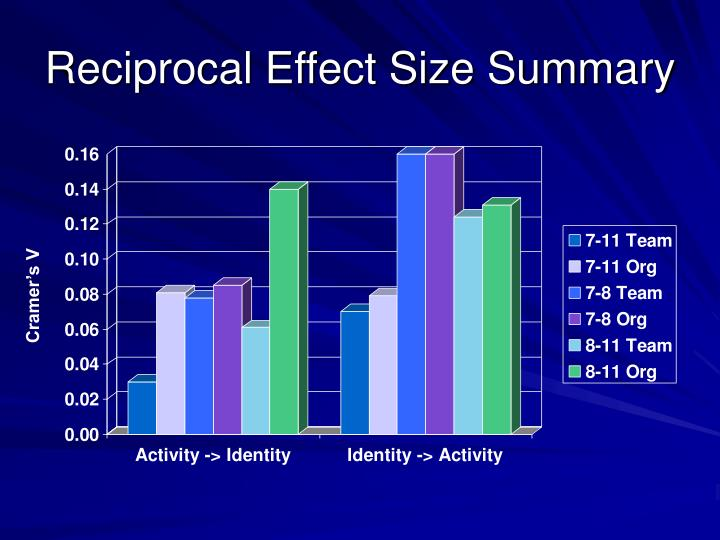 Reciprocal Effect Size Summary