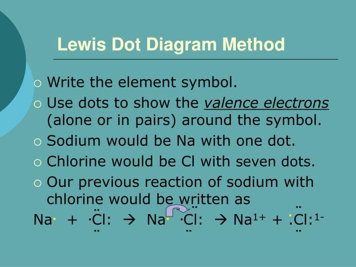 Lewis Dot Diagram Method