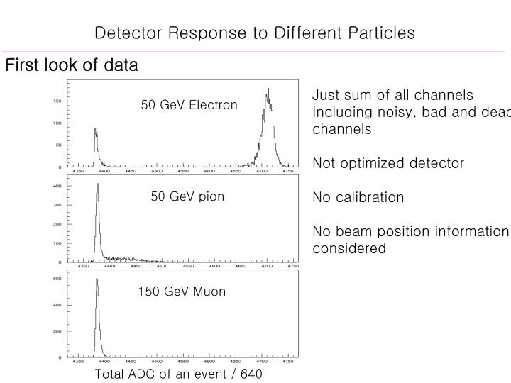 Detector Response to Different Particles