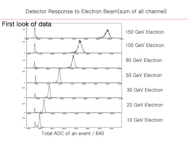 Detector Response to Electron Beam(sum of all channel)
