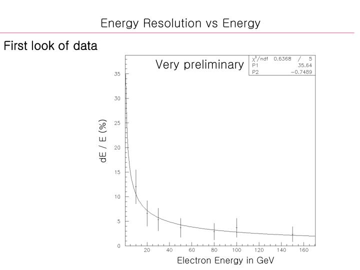 Energy Resolution vs Energy