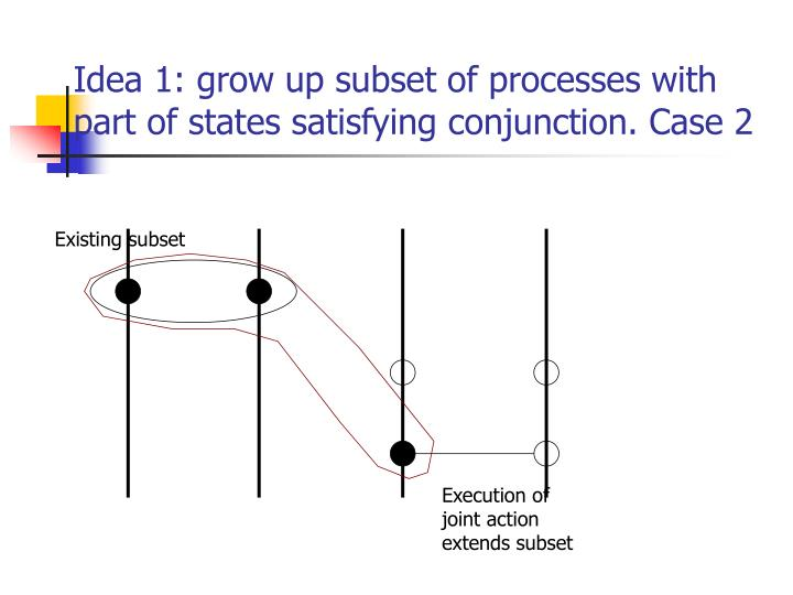 Idea 1: grow up subset of processes with part of states satisfying conjunction. Case 2