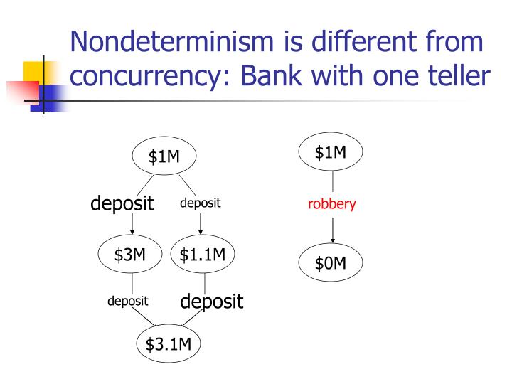 Nondeterminism is different from concurrency: Bank with one teller
