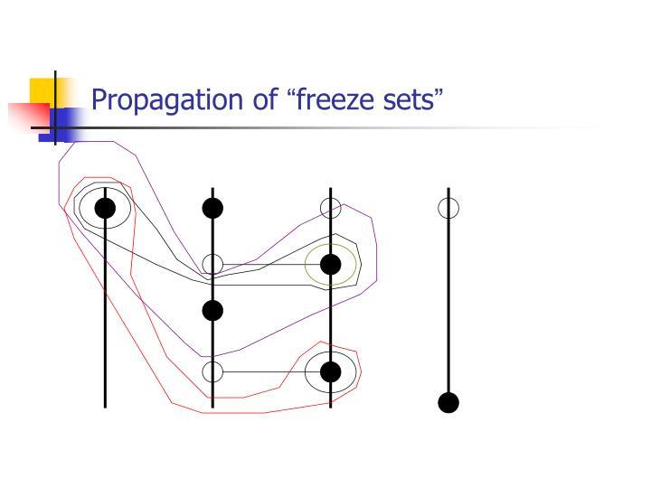 Propagation of