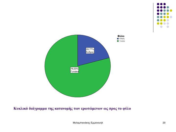 Κυκλικό διάγραμμα της κατανομής των ερωτώμενων ως προς το φύλο