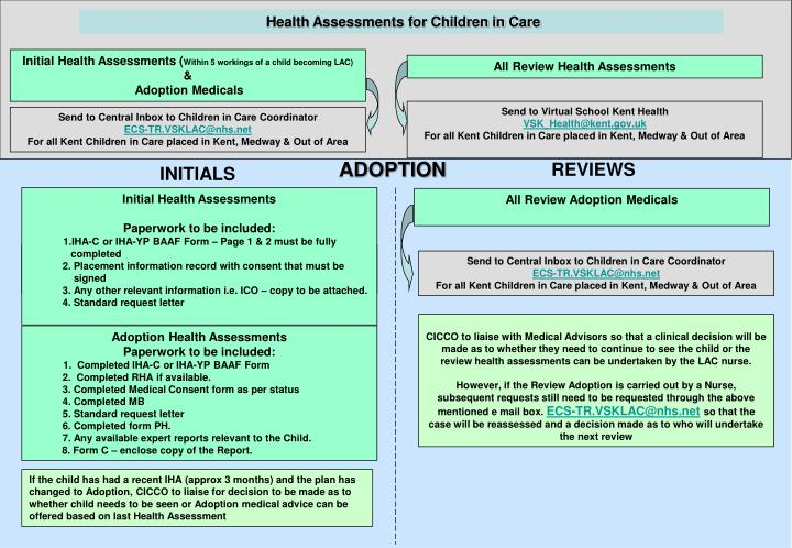 Health Assessments for Children in Care
