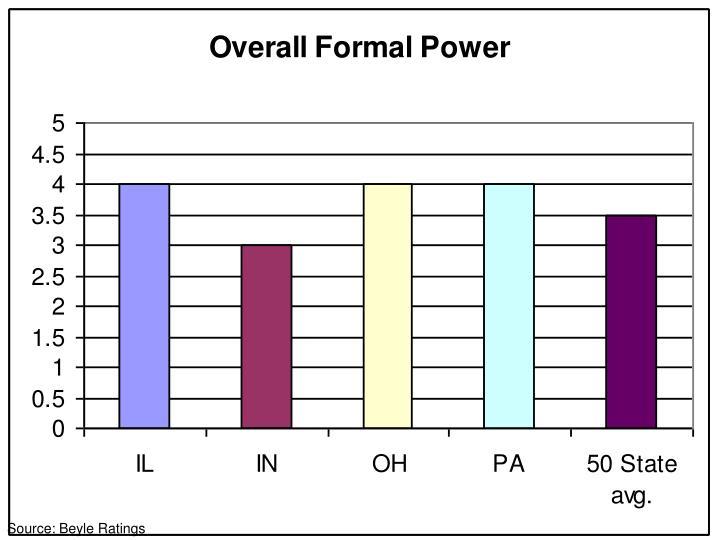 Source: Beyle Ratings