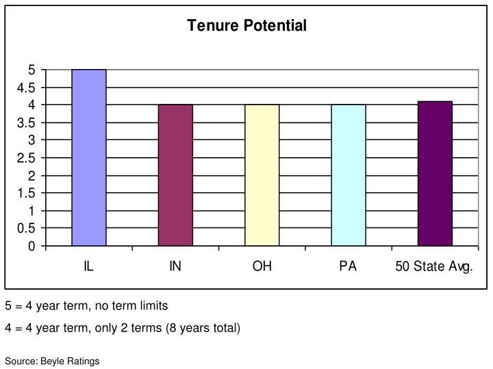 5 = 4 year term, no term limits