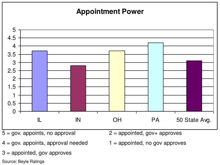 5 = gov. appoints, no approval                      2 = appointed, gov+ approves