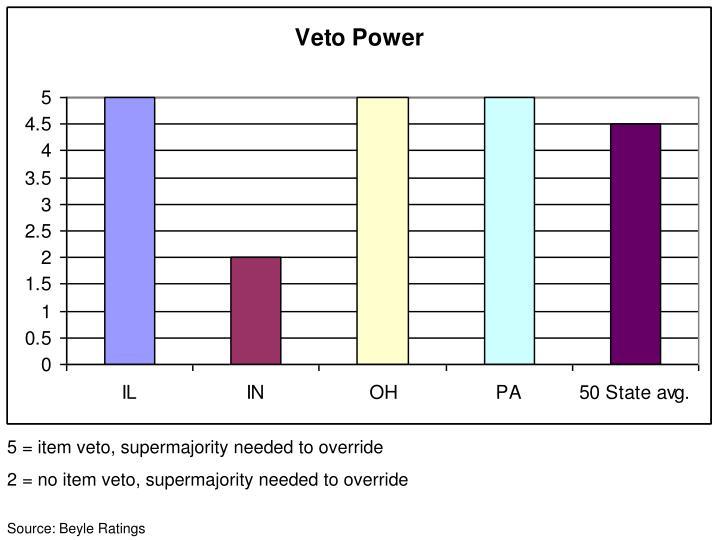 5 = item veto, supermajority needed to override