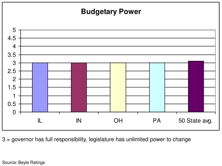 3 = governor has full responsibility, legislature has unlimited power to change