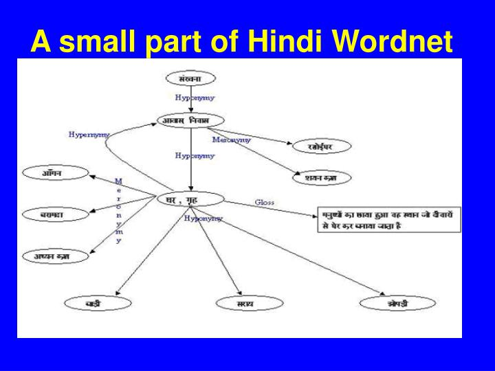 A small part of Hindi Wordnet