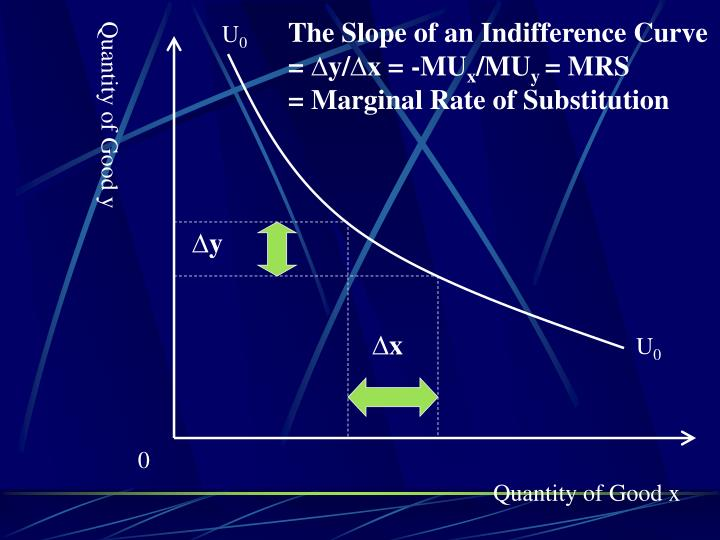 The Slope of an Indifference Curve