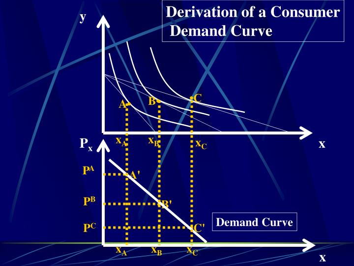 Derivation of a Consumer