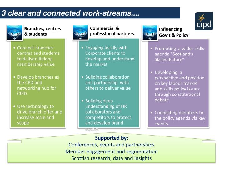 3 clear and connected work-streams....