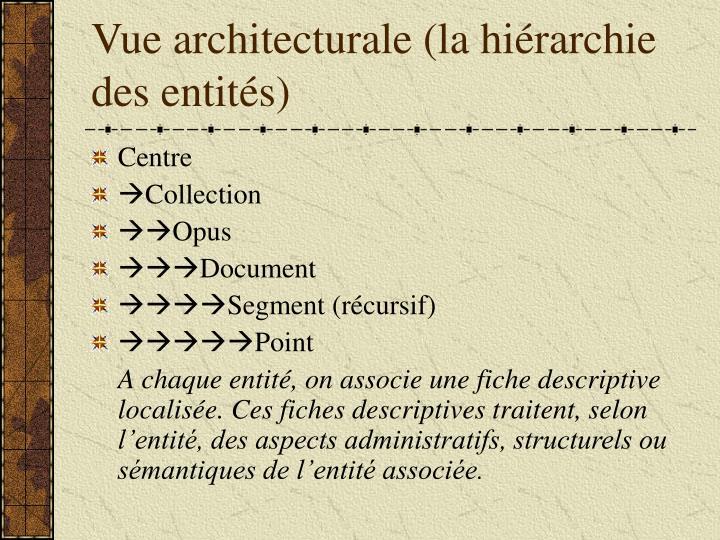 Vue architecturale (la hiérarchie des entités)