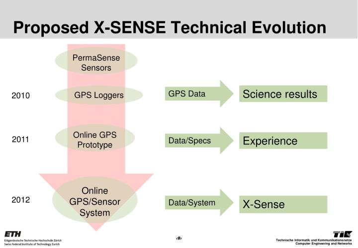 Proposed X-SENSE Technical Evolution