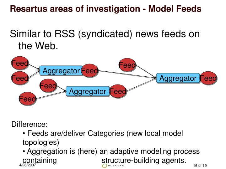 Resartus areas of investigation - Model Feeds