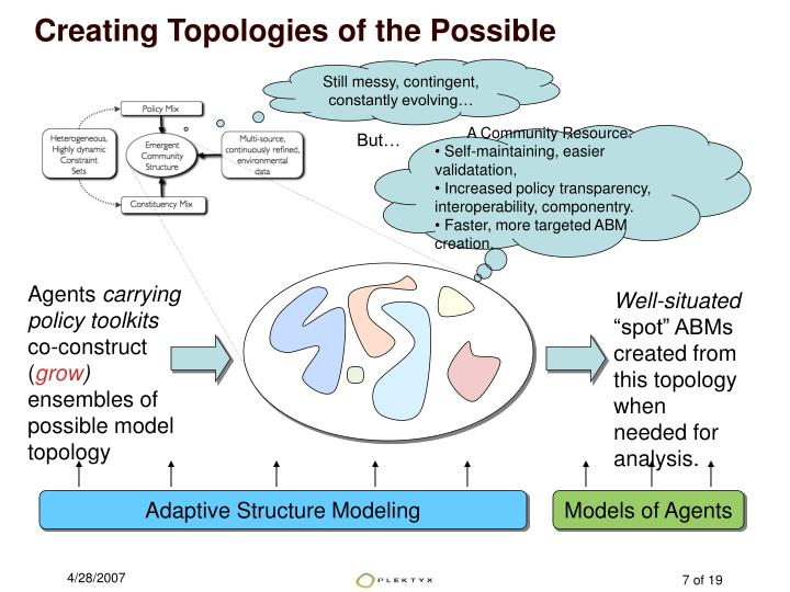 Creating Topologies of the Possible