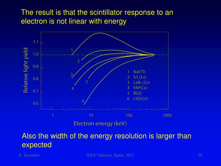 The result is that the scintillator response to an electron is not linear with energy