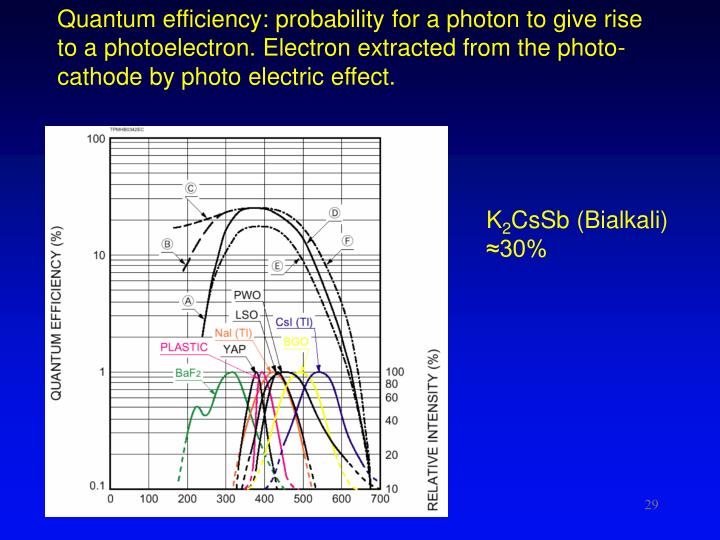 Quantum efficiency: probability for a photon to give rise to a photoelectron. Electron extracted from the photo-cathode by photo electric effect.