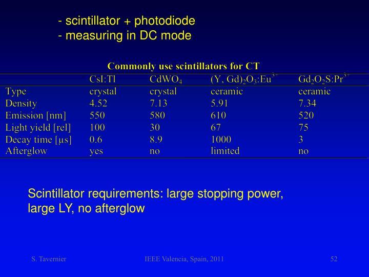 - scintillator + photodiode