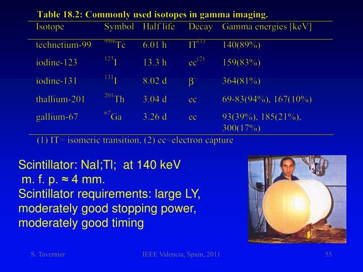 Scintillator: NaI;Tl;  at 140 keV