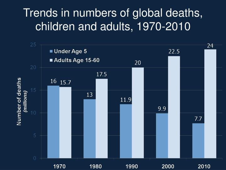 Trends in numbers of global deaths, children and adults, 1970-2010