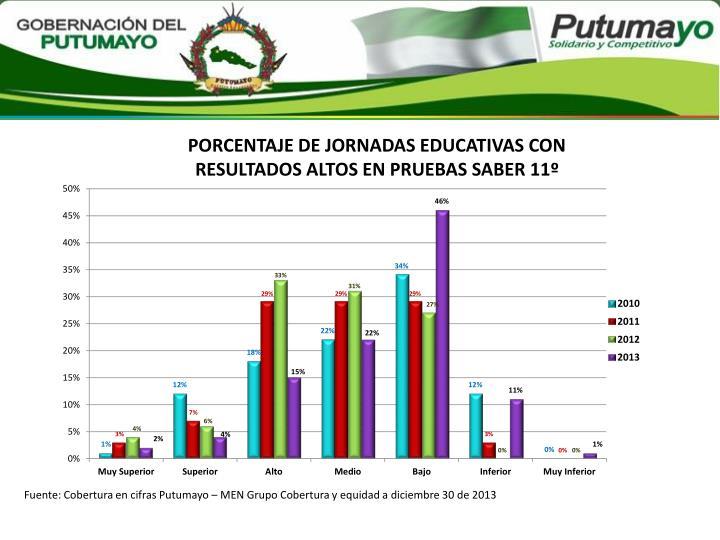 PORCENTAJE DE JORNADAS EDUCATIVAS CON