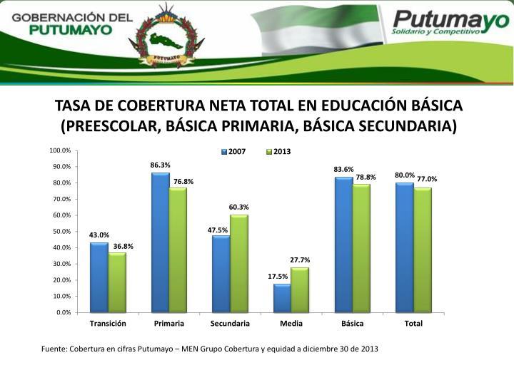 TASA DE COBERTURA NETA TOTAL EN EDUCACIÓN BÁSICA (PREESCOLAR, BÁSICA PRIMARIA, BÁSICA SECUNDARIA)