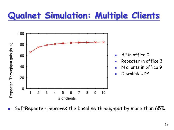 Qualnet Simulation: Multiple Clients