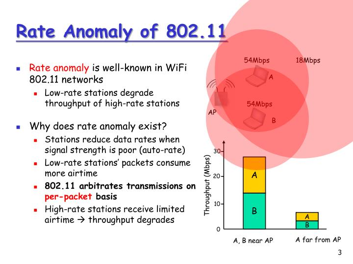 Rate anomaly of 802 11
