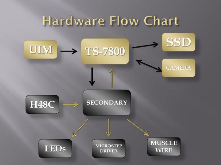 Hardware Flow Chart