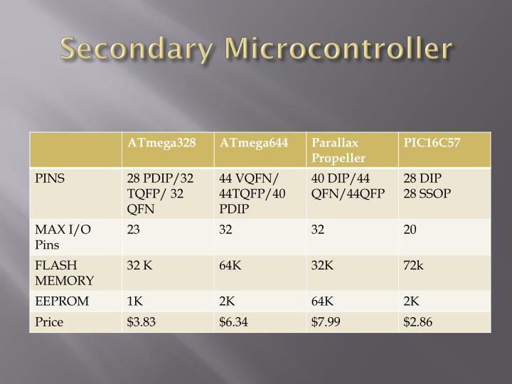 Secondary Microcontroller