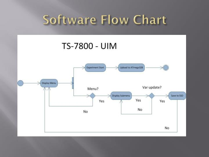 Software Flow Chart